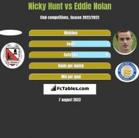 Nicky Hunt vs Eddie Nolan h2h player stats