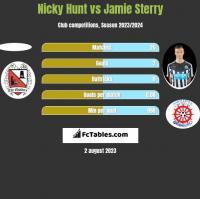 Nicky Hunt vs Jamie Sterry h2h player stats