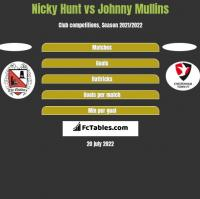 Nicky Hunt vs Johnny Mullins h2h player stats