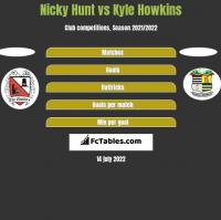 Nicky Hunt vs Kyle Howkins h2h player stats