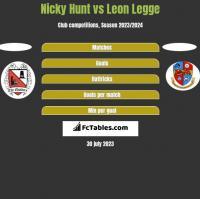 Nicky Hunt vs Leon Legge h2h player stats