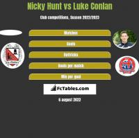 Nicky Hunt vs Luke Conlan h2h player stats