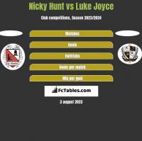 Nicky Hunt vs Luke Joyce h2h player stats