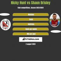 Nicky Hunt vs Shaun Brisley h2h player stats