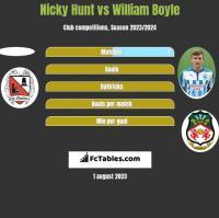 Nicky Hunt vs William Boyle h2h player stats