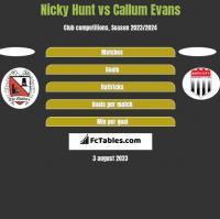 Nicky Hunt vs Callum Evans h2h player stats