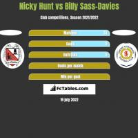 Nicky Hunt vs Billy Sass-Davies h2h player stats