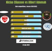Niclas Eliasson vs Albert Adomah h2h player stats