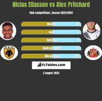 Niclas Eliasson vs Alex Pritchard h2h player stats
