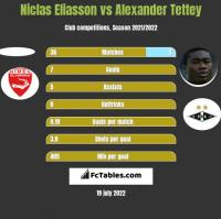 Niclas Eliasson vs Alexander Tettey h2h player stats