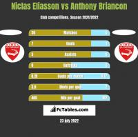 Niclas Eliasson vs Anthony Briancon h2h player stats