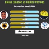 Niclas Eliasson vs Callum O'Dowda h2h player stats
