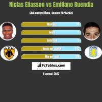 Niclas Eliasson vs Emiliano Buendia h2h player stats