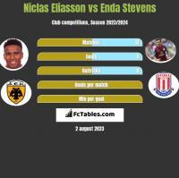 Niclas Eliasson vs Enda Stevens h2h player stats