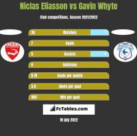 Niclas Eliasson vs Gavin Whyte h2h player stats