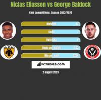 Niclas Eliasson vs George Baldock h2h player stats