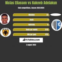 Niclas Eliasson vs Hakeeb Adelakun h2h player stats