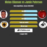 Niclas Eliasson vs Jamie Paterson h2h player stats