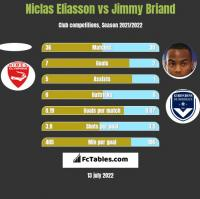 Niclas Eliasson vs Jimmy Briand h2h player stats