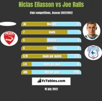 Niclas Eliasson vs Joe Ralls h2h player stats