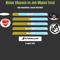 Niclas Eliasson vs Jon Miguel Toral h2h player stats