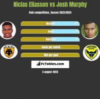 Niclas Eliasson vs Josh Murphy h2h player stats