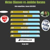 Niclas Eliasson vs Juninho Bacuna h2h player stats