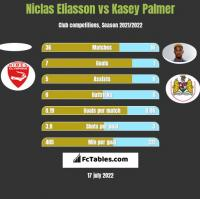 Niclas Eliasson vs Kasey Palmer h2h player stats