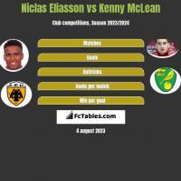 Niclas Eliasson vs Kenny McLean h2h player stats