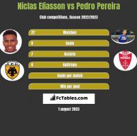Niclas Eliasson vs Pedro Pereira h2h player stats