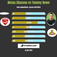 Niclas Eliasson vs Tommy Rowe h2h player stats