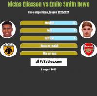 Niclas Eliasson vs Emile Smith Rowe h2h player stats