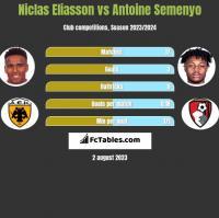 Niclas Eliasson vs Antoine Semenyo h2h player stats