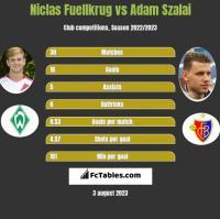 Niclas Fuellkrug vs Adam Szalai h2h player stats