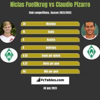 Niclas Fuellkrug vs Claudio Pizarro h2h player stats