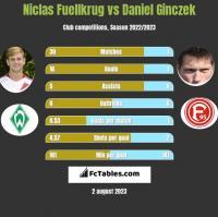 Niclas Fuellkrug vs Daniel Ginczek h2h player stats
