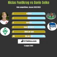Niclas Fuellkrug vs Davie Selke h2h player stats