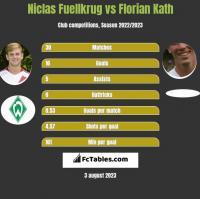 Niclas Fuellkrug vs Florian Kath h2h player stats