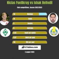 Niclas Fuellkrug vs Ishak Belfodil h2h player stats