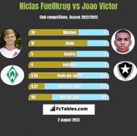 Niclas Fuellkrug vs Joao Victor h2h player stats