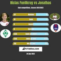 Niclas Fuellkrug vs Jonathas h2h player stats