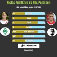 Niclas Fuellkrug vs Nils Petersen h2h player stats