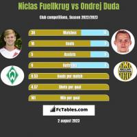 Niclas Fuellkrug vs Ondrej Duda h2h player stats