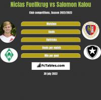 Niclas Fuellkrug vs Salomon Kalou h2h player stats