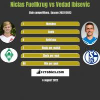 Niclas Fuellkrug vs Vedad Ibisevic h2h player stats