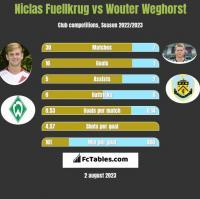 Niclas Fuellkrug vs Wouter Weghorst h2h player stats
