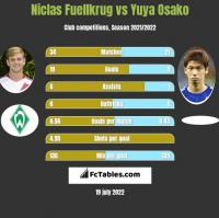 Niclas Fuellkrug vs Yuya Osako h2h player stats