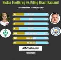 Niclas Fuellkrug vs Erling Braut Haaland h2h player stats