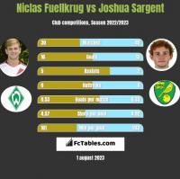 Niclas Fuellkrug vs Joshua Sargent h2h player stats