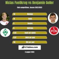 Niclas Fuellkrug vs Benjamin Goller h2h player stats